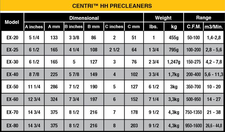 centri-precleanersTable