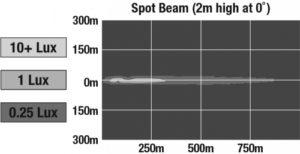 LED Headlight Model 8770 Locomotive beam pattern