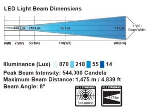 GOLIGHT Stryker ST Series light beam