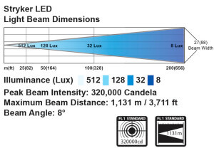 Golight Stryker - beam pattern and distance