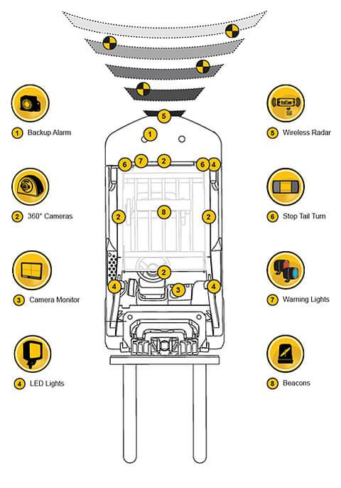VSOP-Forklift