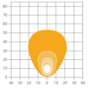 ABL SLA LED2000 Compact LED Worklight - Asymmetrical Flood Beam Pattern
