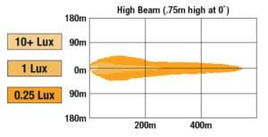 JWS 8700 Evolution 3 LED Headlights high beam pattern