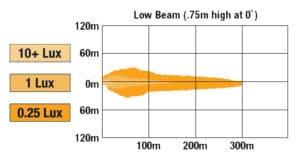 JWS 8700 Evolution 3 LED Headlights low beam pattern